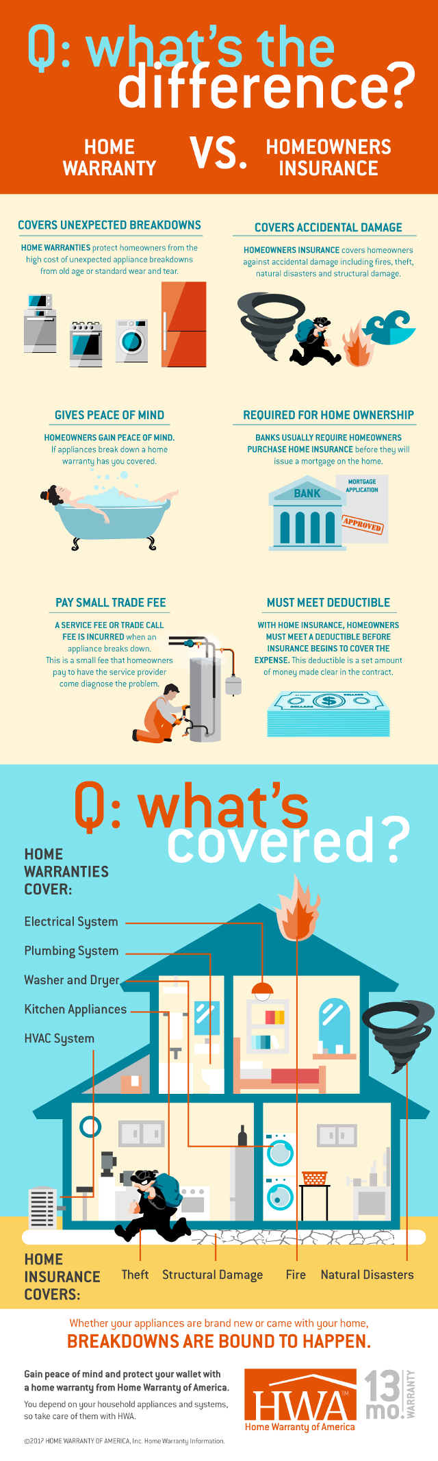 Difference Between Homeowner Insurance and Home Warranty