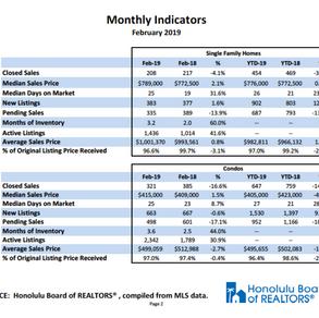 Hawaii Real Estate Oahu Feb 2019 Stats