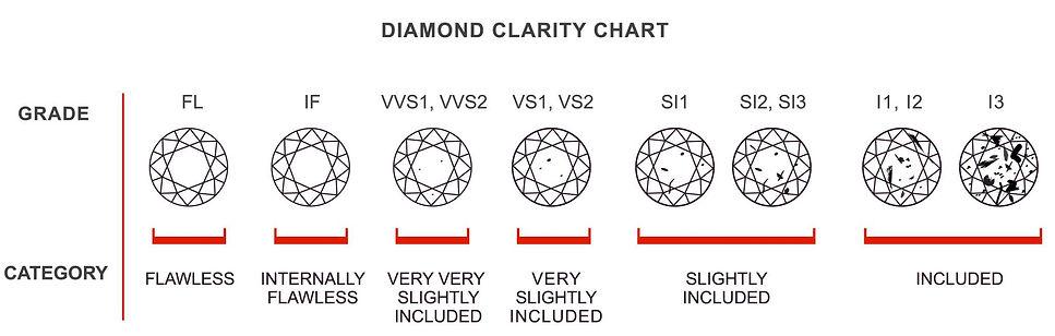 clarity-chart.jpg