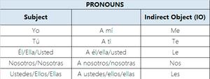 The Spanish Verb GUSTAR