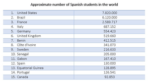 Approximate_number_of_Spanish_students_in_the_world