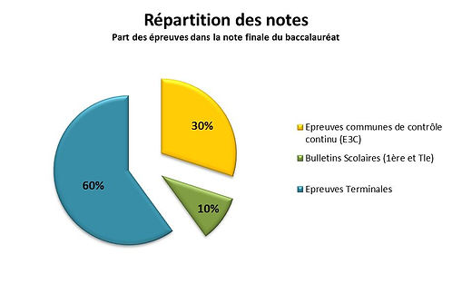 répartition_notes.jpg