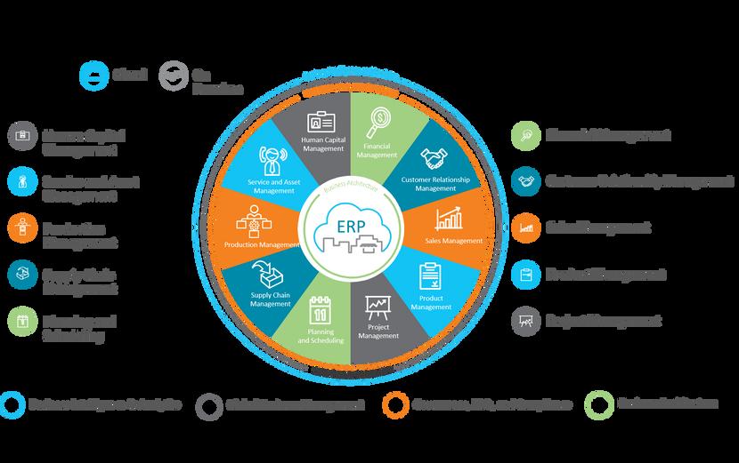 Epicor ERP Modules