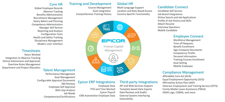 Epicor HCM Modules