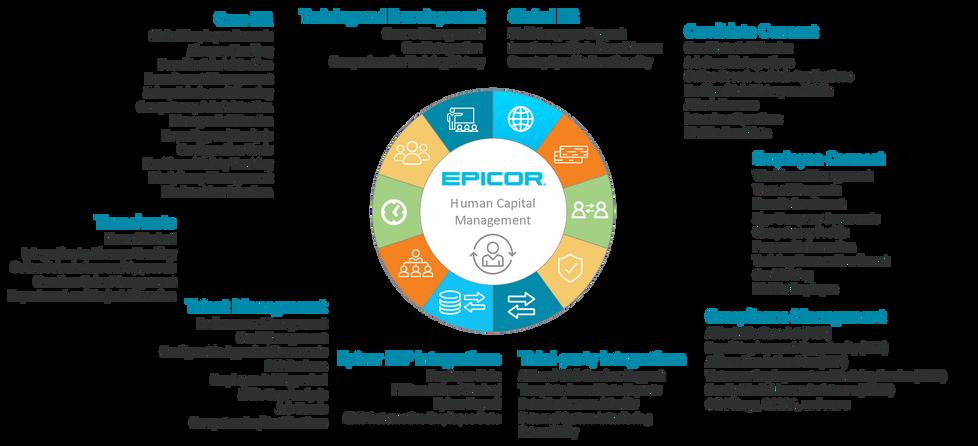 Epicor HCM Modules