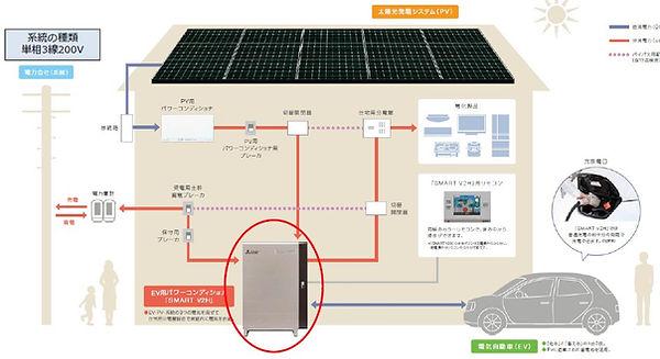 Wix_太陽光、電気自動車、電力会社_システム構成.jpg