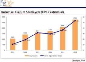 Kurumsal Girişim Sermayesi (CVC) Yatırımları artıyor