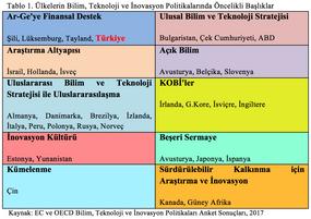 Teknoloji politikalarında Türkiye'nin önceliği: finansal destek