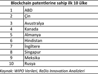 Yakın gelecekte hayatımızın her alanında olacak, her sektörü dönüştürecek blockchain teknolojisi han