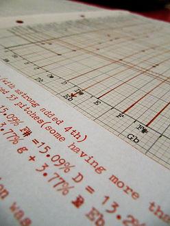 Tuning chart close-up