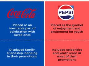 Promotional Strategy: Pepsi Vs. Coca Cola