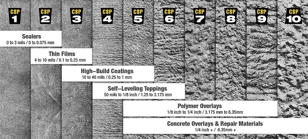 ICRI Concrete Surface Profiles Chart