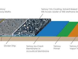 Epoxy Terrazzo System Cross Section