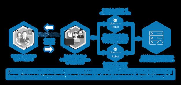 RPAi INC  Partner with TrustPortal to Bring Seamless Human