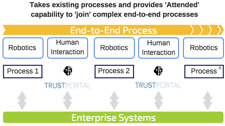 TrustPortal Technology Alliances Program