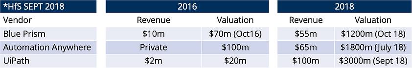 RPA Vendors Revenue 2016-2018.png