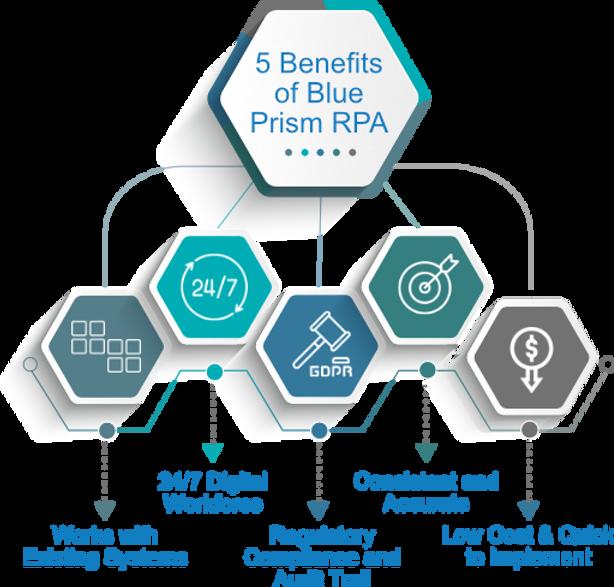 5 Benefits of Blue Prism.png