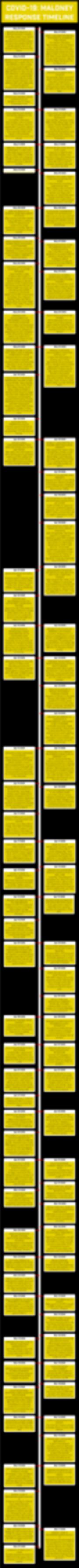 Maloney COVID timeline chart - 5-23-20.p