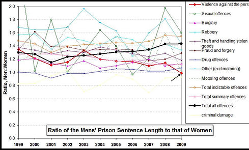 Graph - Ratio of Mens Prison Sentence Length Compared to Women