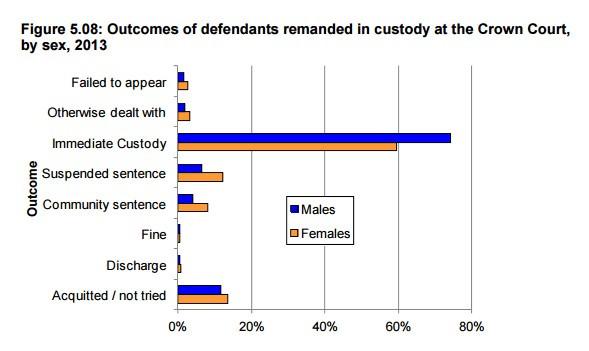 Outcomes of Defendants in Custody, 2013