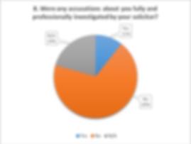 Suffragents Divorce Survey Results