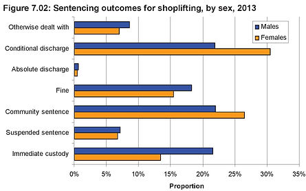 Graph, Prison Sentence Outcomes for Shoplifting Offenders 2013
