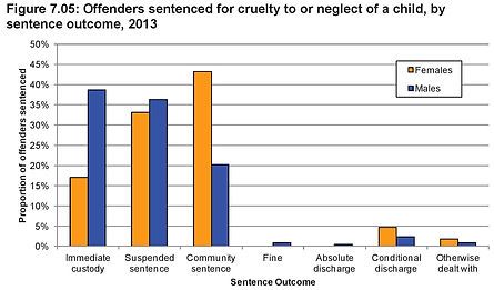 Graph, Prison Sentence Outcomes for Child Cruelty or Neglect Offenders 2013