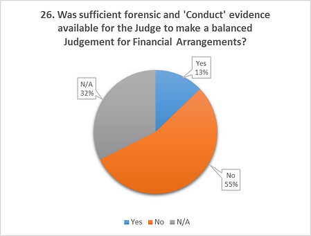 Suffragents Divorce Survey Results