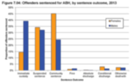 Graph, Prison Sentence Outcomes for ABH Offenders 2013