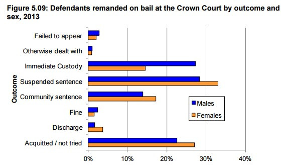 Outcomes of Defendants on Bail, 2013