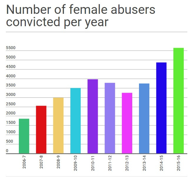 Graph - Number of Female Abusers Convicted per Year