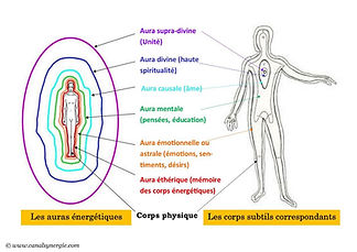 Les_auras_energetiques_et_corps_subtil.j