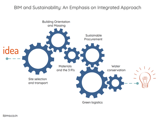 BIM and Sustainability: An Emphasis on Integrated Approach