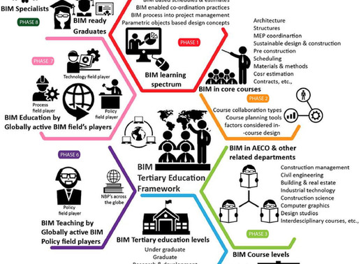 Tertiary Education Framework for Delivering Academic BIM Education