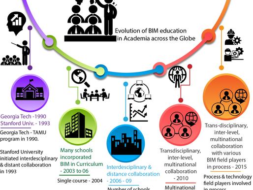 The BIM Knowledge, Skills & Behaviors that AECO Discipline Students Must Possess