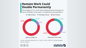 Could Remote Work double permanently?