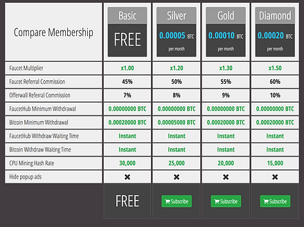 Coin Talk Club Faucet Membership Screenshot