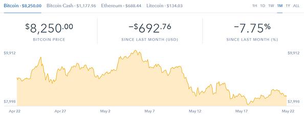 Coinbase Bitcoin Chart 5/22/2018