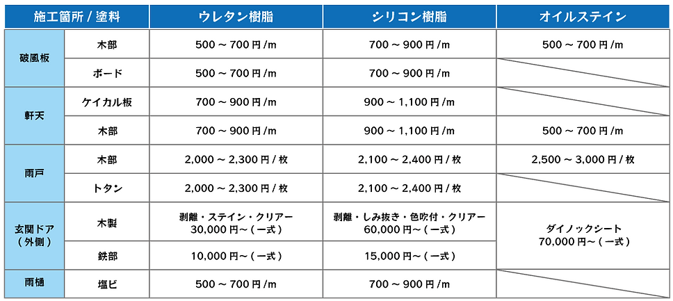 附帯の塗装単価表