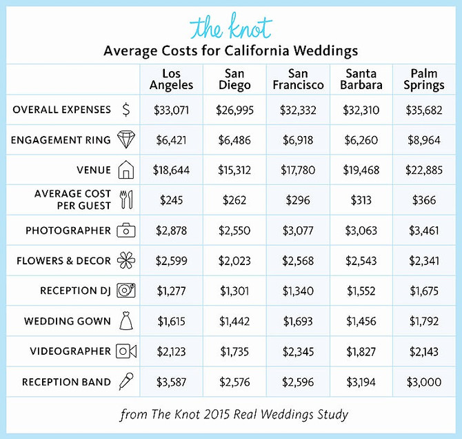 How Much Does it Really Cost to Get Married in California? Dolce Vita Events explains the cost of CA