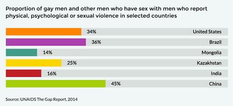 high sexual gay man risk behavior study Advocate determinant