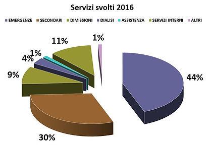 ore trascorse in servizio, dai chilometri percorsi e dai servizi svolti in Crocebianca a Borghetto S. S. (SV)
