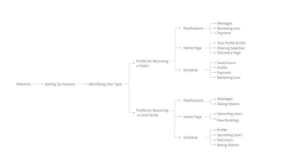user-flow-map.png