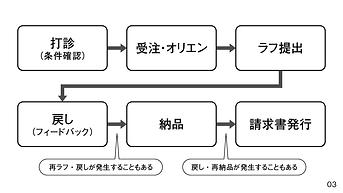 0510_0級スライド_2.png