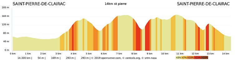 profil 14km dimanche st pierre.jpeg