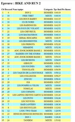 classement run and bike 2sportif