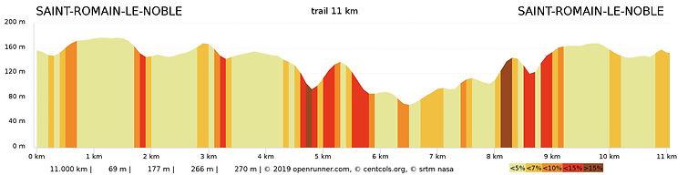 profil trail 11kms.jpeg