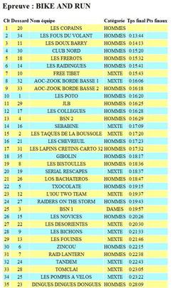 classement run and bike1 sportif