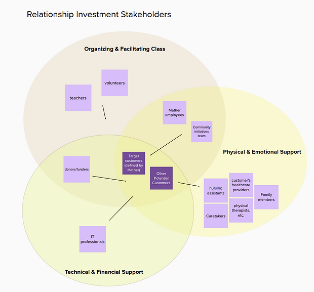 Mather Stakeholder Map.png