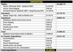 The Greenland360 Expedition Budget